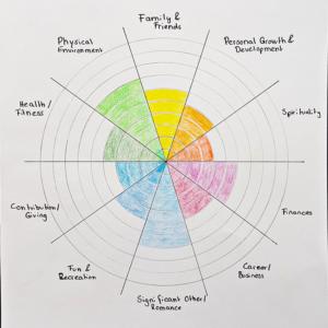 Beispiel eines Level 10 Life Diagrammes